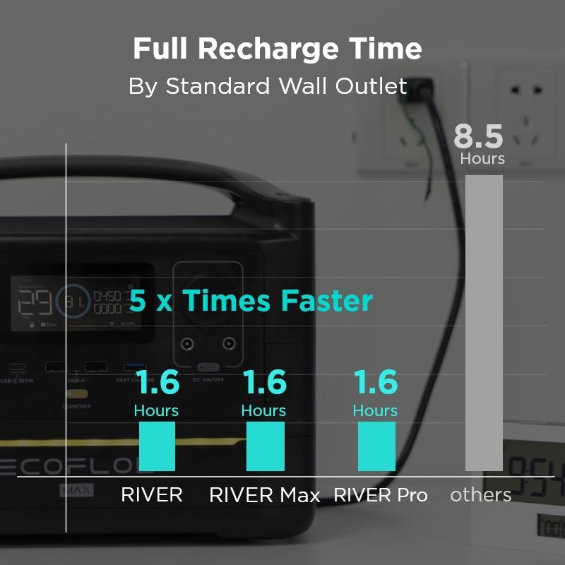 X Stream Charging Technology